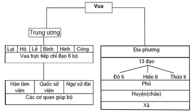 to_chuc_chinh_quyen_thoi_le_so_400