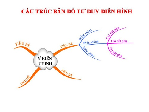cac_buoc_ve_so_do_tu_duy_500